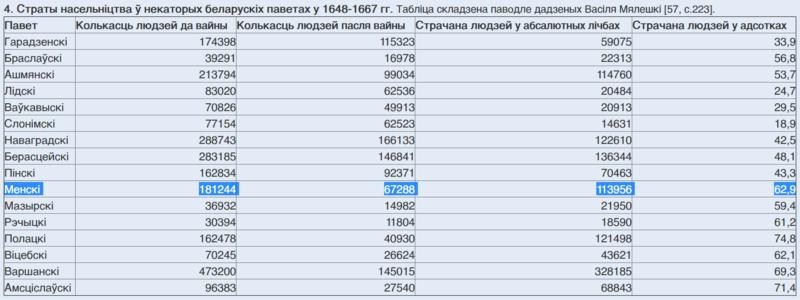 По данным беларуского историка Василия Ивановича Мелешко, в Минском повете за годы Тринадцатилетней войны население уменьшилось почти на 63%