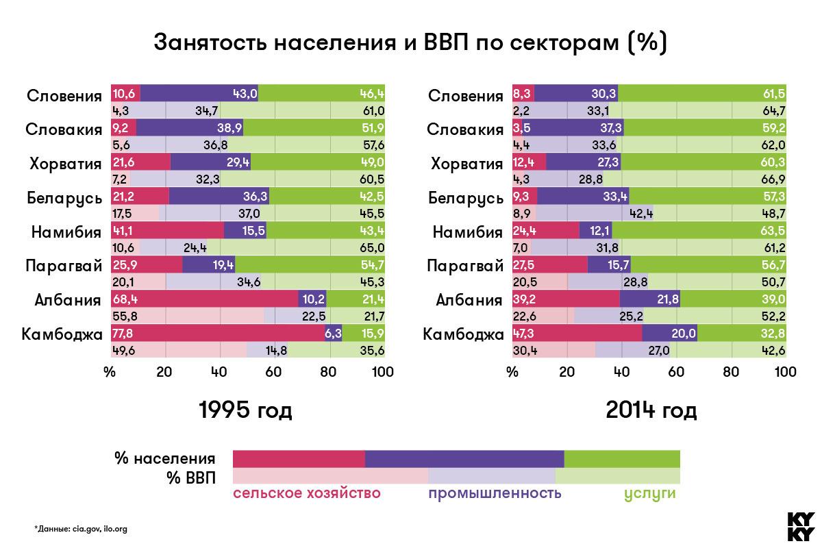 Занятость населения в Беларуси курсовая cкачать Занятость населения в Беларуси курсовая