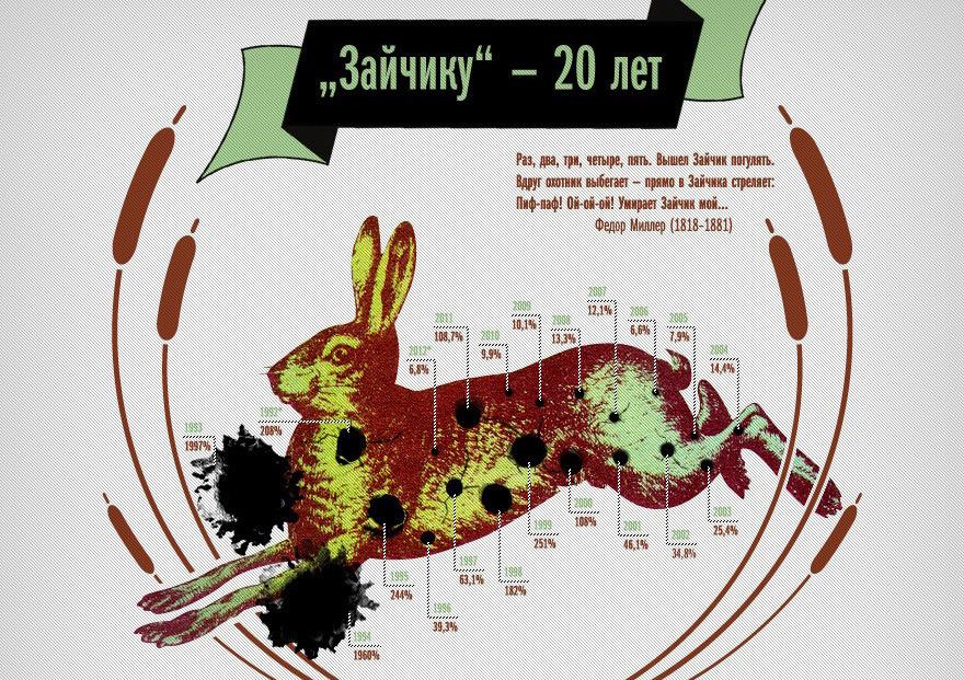 """Инфографика Вадима Шмыгова 2012 года """"20 лет белорусским деньгам"""". Источник: vad.by"""