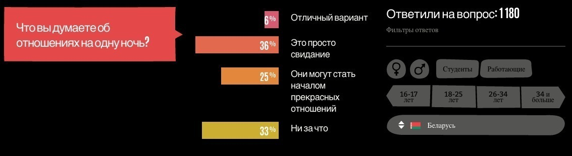 Сайт в беларуси для секса на 1 2 раза