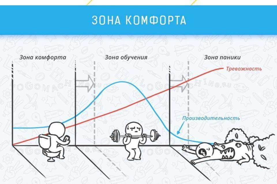 График, показывающий зависимость между стрессом и производительностью