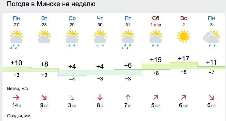 Минск погода сегодня подробно